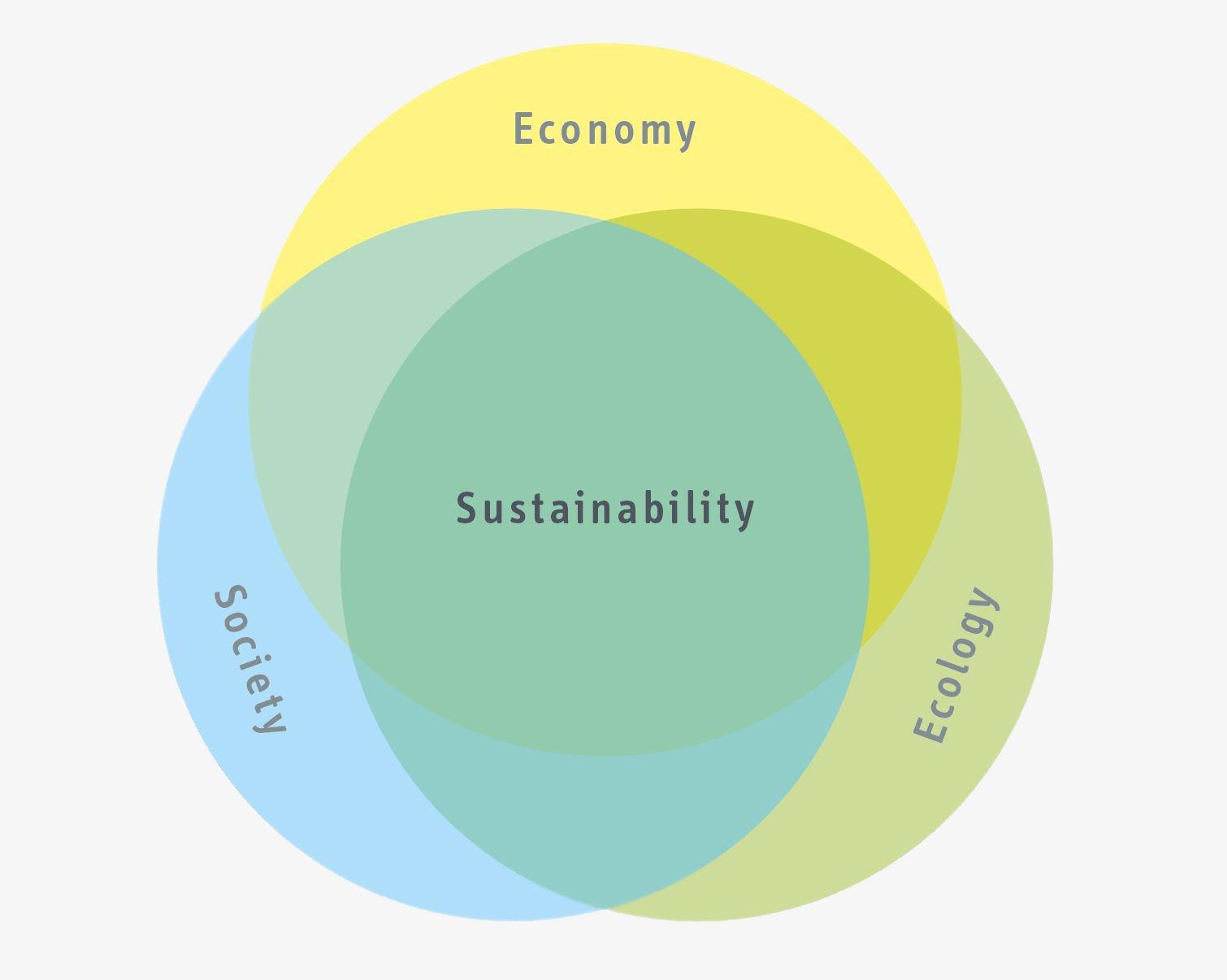 Venn Diagramm von Ökologie, Ökonomie und Soziale