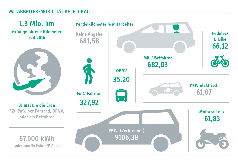 Mobilität-Grafik GWÖ-Bericht deutsch