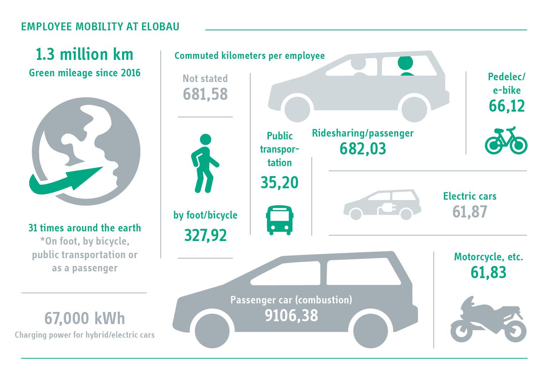 Mobilität Grafik aus dem KWÖ-Bericht
