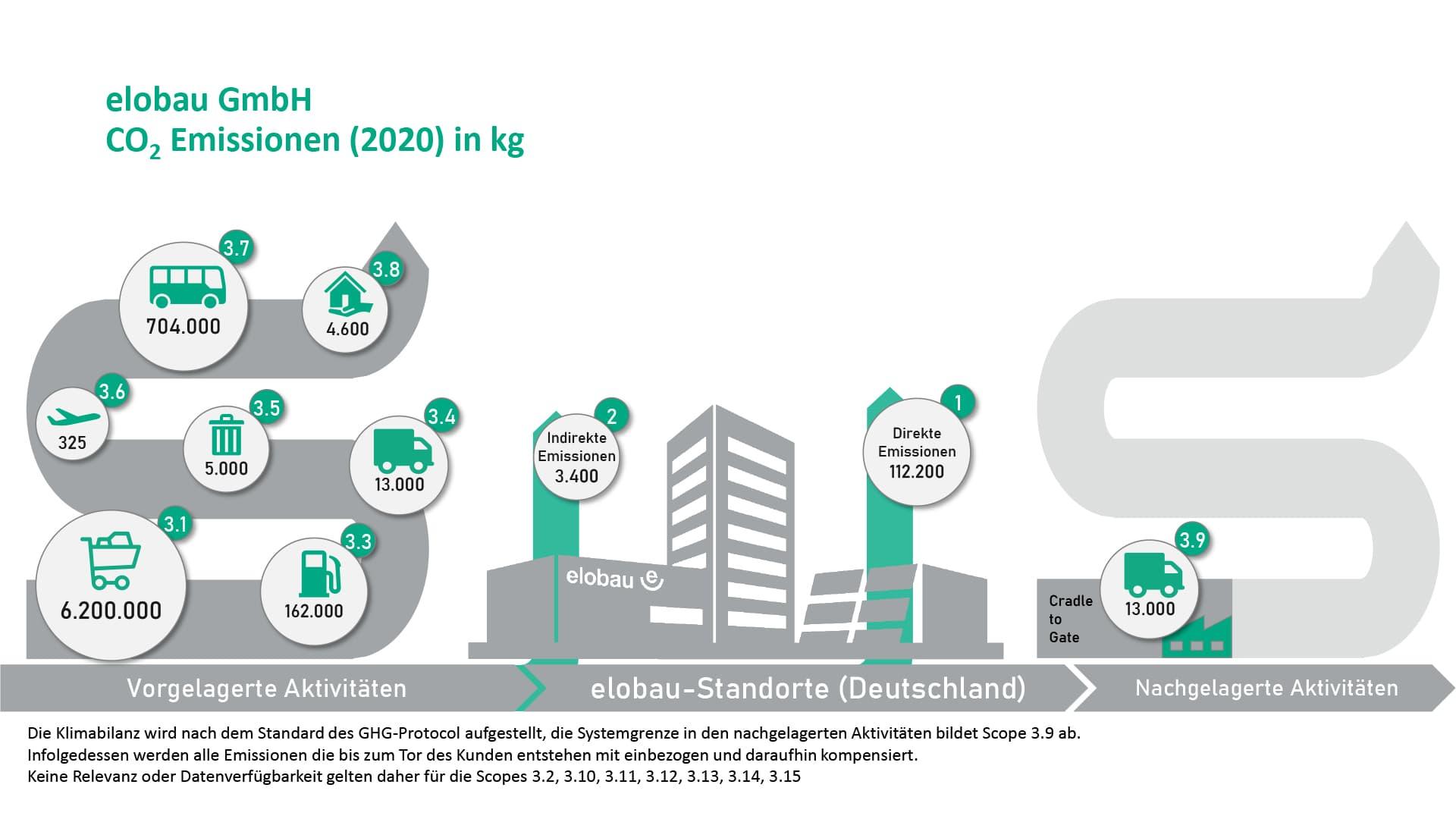 2021-05-26_nachhaltigkeit_klimabilanz-bubbles